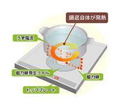 九州電力 福岡南営業所 キッチンスタジオ IHクッキングヒーター体験